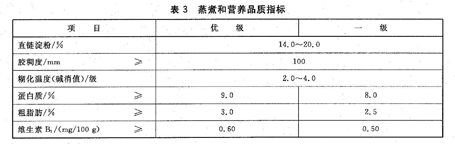 表3 蒸煮和营养品质指标