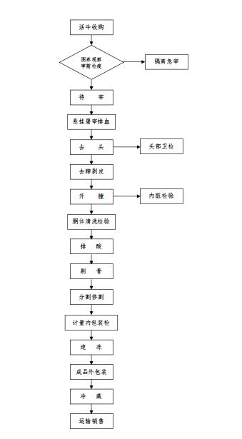 张家川红花牛屠宰冷冻分割肉工艺流程图